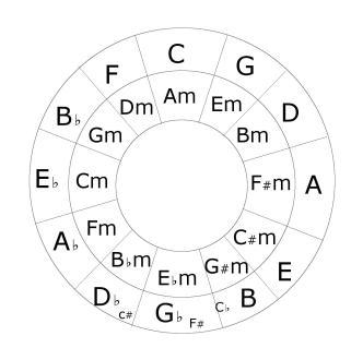 circleoffifth.png
